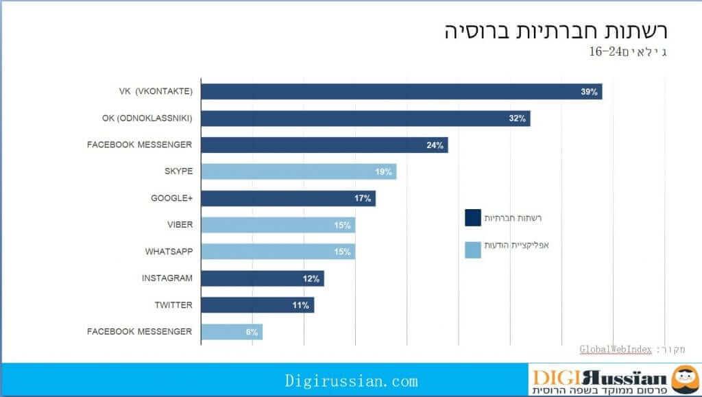 אחוזים רשתות חברתיות