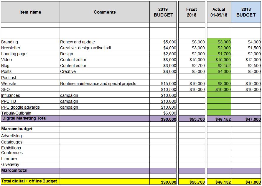 חלוקת תקציב שיווק דיגיטלי