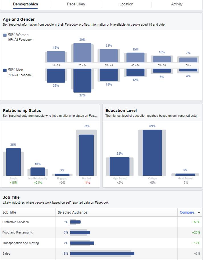 עדכון אוטומאי של הנתונים ב-Audience Insights