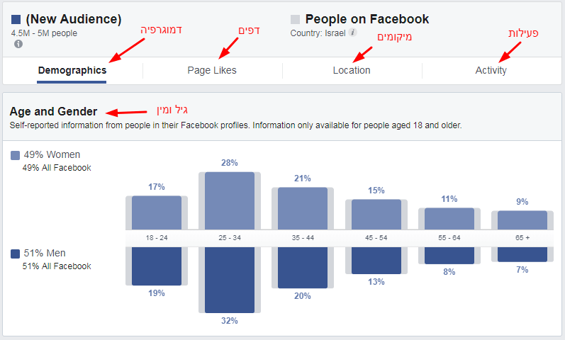 הסבר על העמודות בקטגוריה Demographics