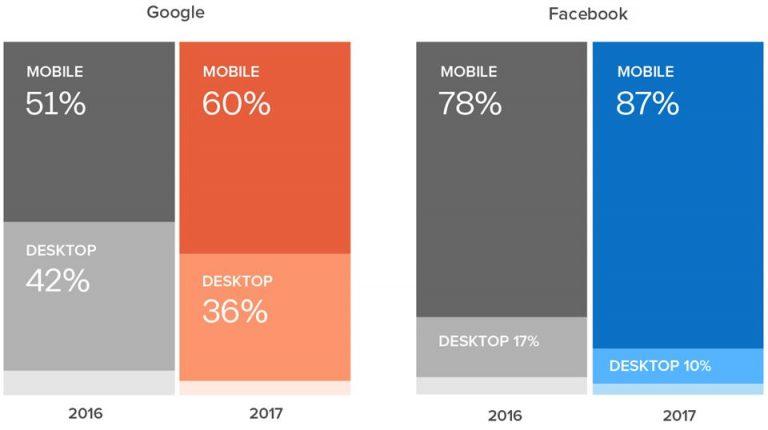 גדילה בתנועה במובייל בפייסבוק וגוגל
