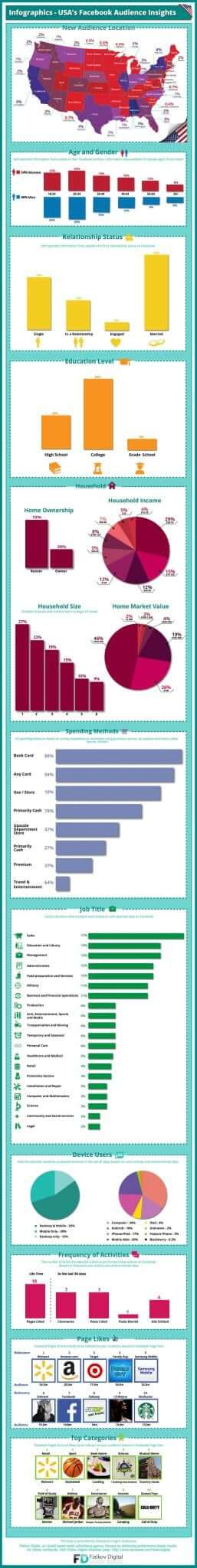 infographics-usas-facebook-audience-insights