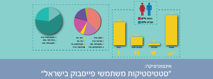 Infographics-Israel's-Facebook-Audience-Insights-heb