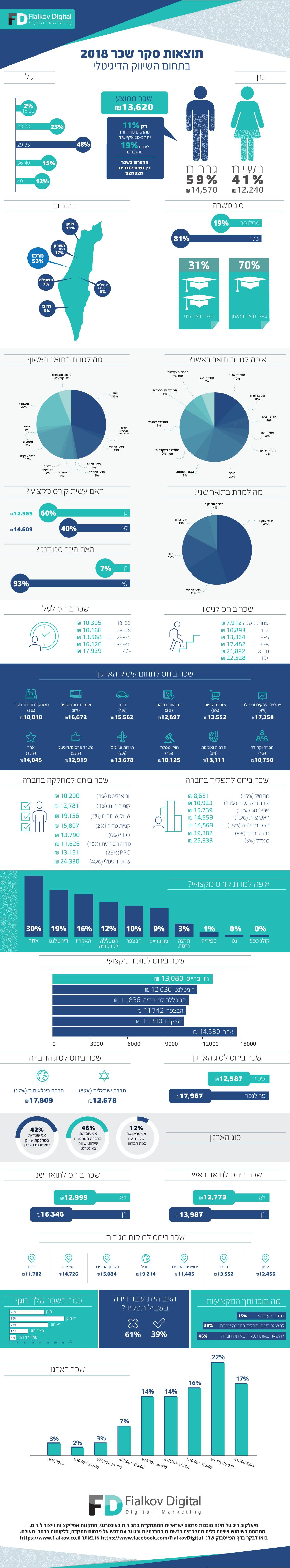 אינפוגרפיקה – סקר השכר בתחום השיווק הדיגיטלי 2018