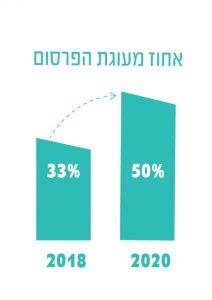 אחוז-מעוגת-הפרסום
